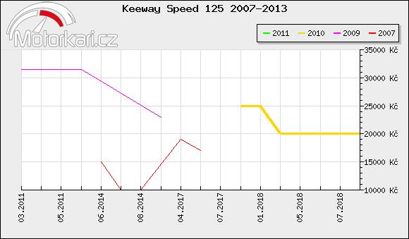 Keeway Speed 125 2007-2013