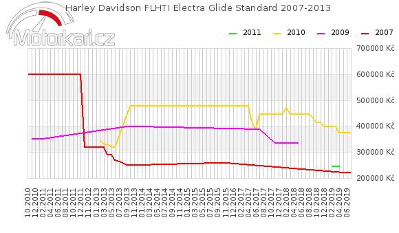 Harley Davidson FLHTI Electra Glide Standard 2007-2013