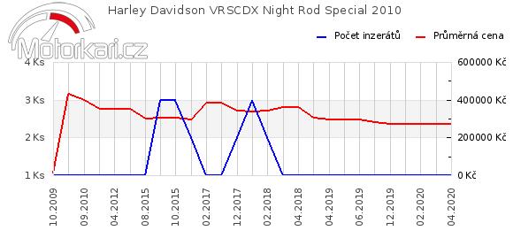Harley Davidson VRSCDX Night Rod Special 2010