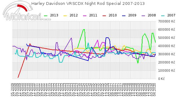 Harley Davidson VRSCDX Night Rod Special 2007-2013