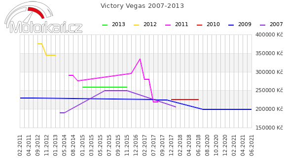 Victory Vegas 2007-2013