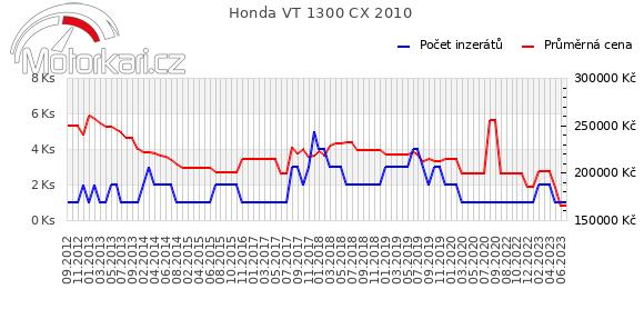 Honda VT 1300 CX 2010