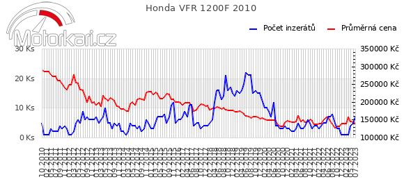 Honda VFR 1200F 2010