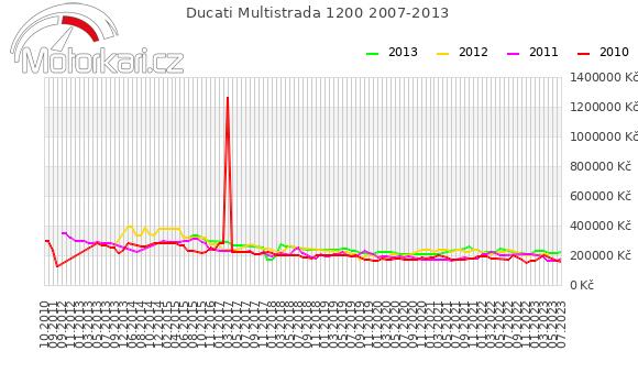Ducati Multistrada 1200 2007-2013