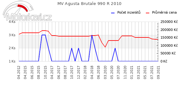 MV Agusta Brutale 990 R 2010