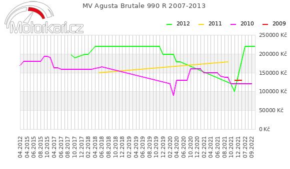 MV Agusta Brutale 990 R 2007-2013
