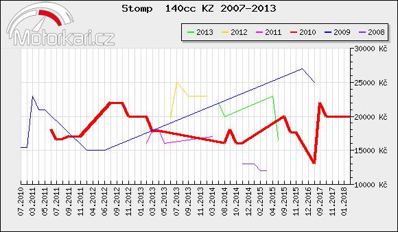 Stomp  140cc KZ 2007-2013