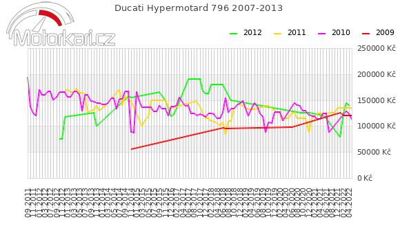Ducati Hypermotard 796 2007-2013