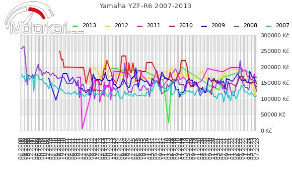 Yamaha YZF-R6 2007-2013