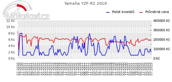 Yamaha YZF-R1 2010