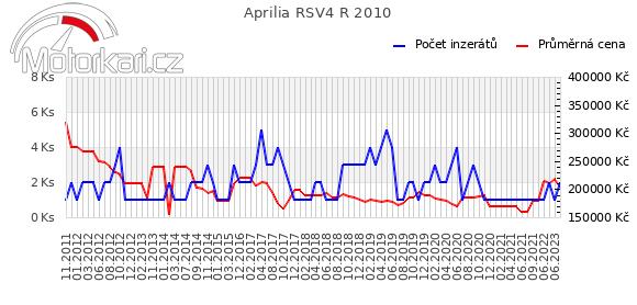 Aprilia RSV4 R 2010