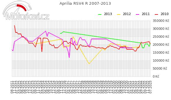 Aprilia RSV4 R 2007-2013