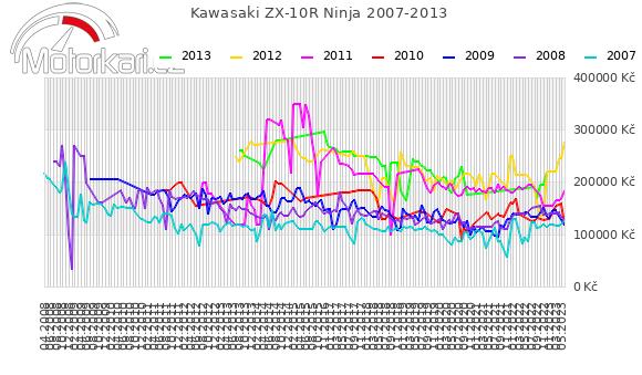 Kawasaki ZX-10R Ninja 2007-2013