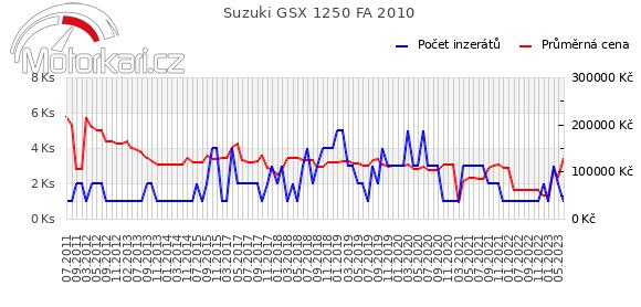 Suzuki GSX 1250 FA 2010