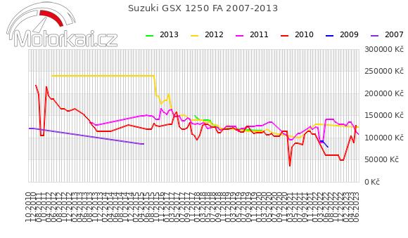 Suzuki GSX 1250 FA 2007-2013