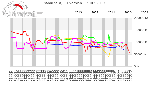 Yamaha XJ6 Diversion F 2007-2013