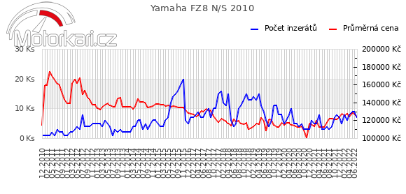 Yamaha FZ8 N/S 2010