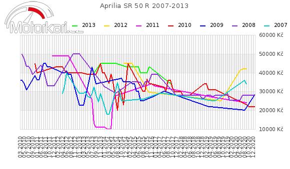 Aprilia SR 50 R 2007-2013