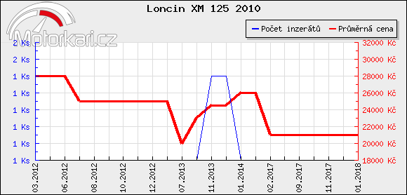 Loncin XM 125 2010