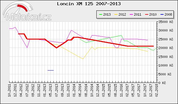 Loncin XM 125 2007-2013