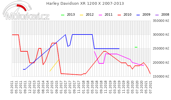 Harley Davidson XR 1200 X 2007-2013