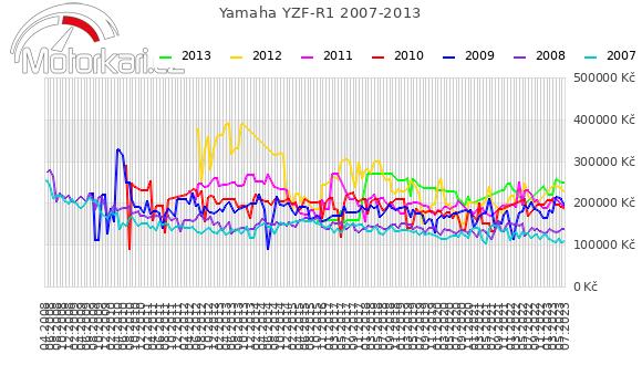 Yamaha YZF-R1 2007-2013