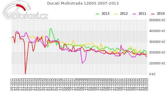 Ducati Multistrada 1200S 2007-2013