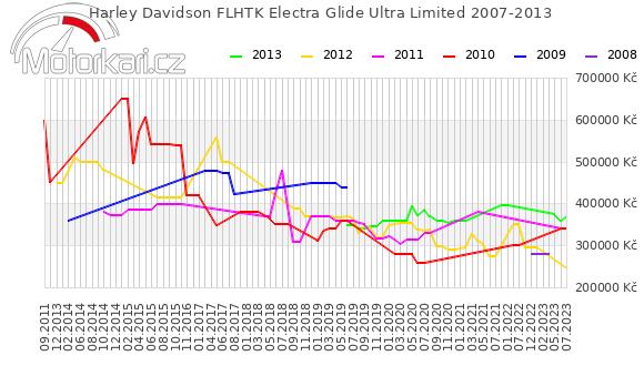 Harley Davidson FLHTK Electra Glide Ultra Limited 2007-2013