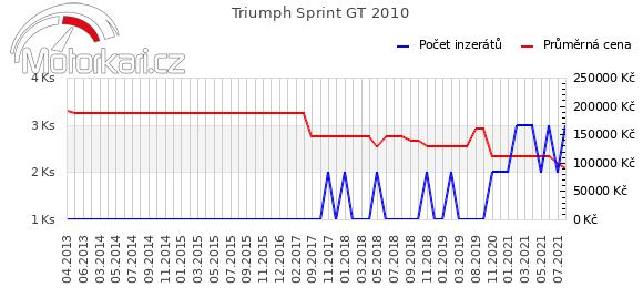 Triumph Sprint GT 2010