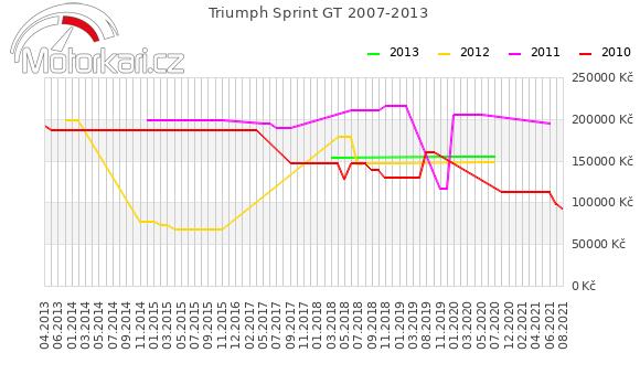 Triumph Sprint GT 2007-2013