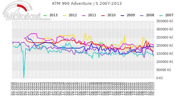 KTM 990 Adventure / S 2007-2013