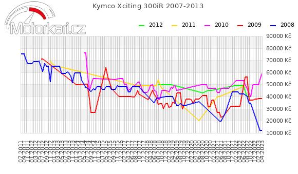 Kymco Xciting 300iR 2007-2013