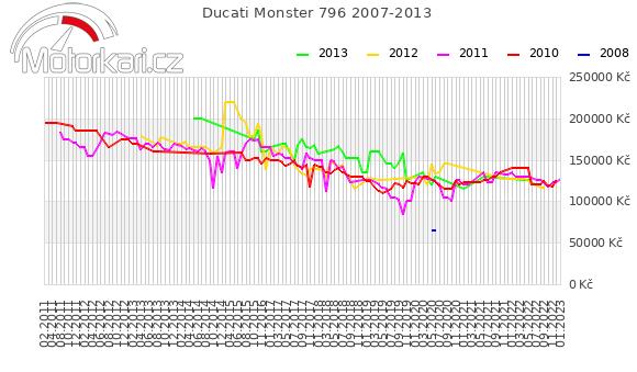 Ducati Monster 796 2007-2013