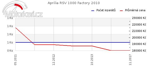 Aprilia RSV 1000 Factory 2010