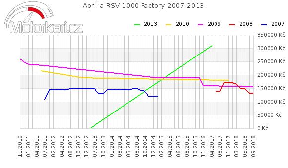 Aprilia RSV 1000 Factory 2007-2013
