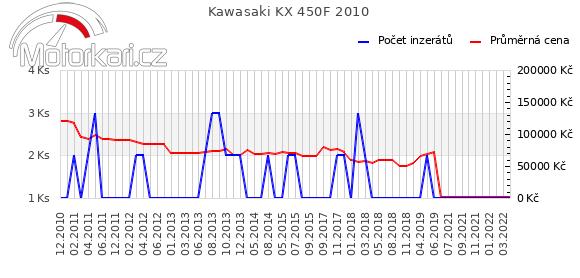 Kawasaki KX 450F 2010