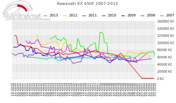 Kawasaki KX 450F 2007-2013