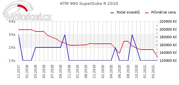 KTM 990 SuperDuke R 2010