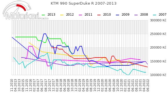 KTM 990 SuperDuke R 2007-2013