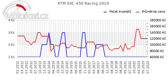 KTM EXC 450 Racing 2010