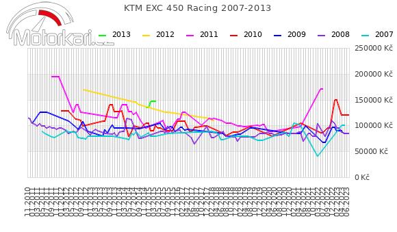 KTM EXC 450 Racing 2007-2013