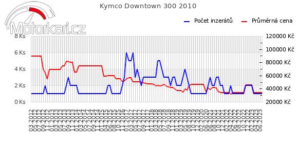 Kymco Downtown 300 2010