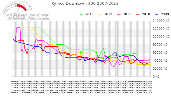 Kymco Downtown 300 2007-2013