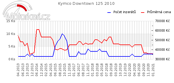 Kymco Downtown 125 2010