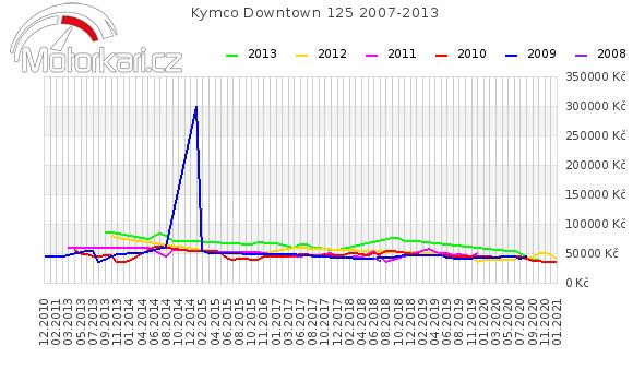 Kymco Downtown 125 2007-2013