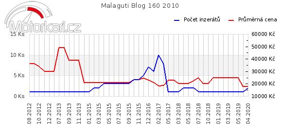 Malaguti Blog 160 2010