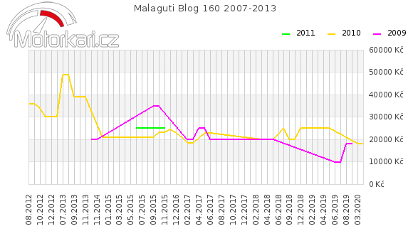 Malaguti Blog 160 2007-2013