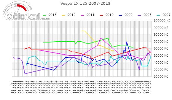 Vespa LX 125 2007-2013