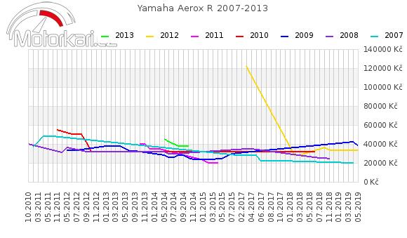 Yamaha Aerox R 2007-2013