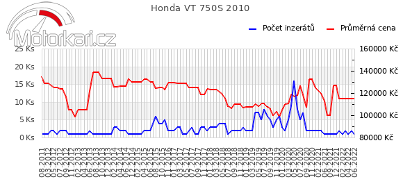 Honda VT 750S 2010